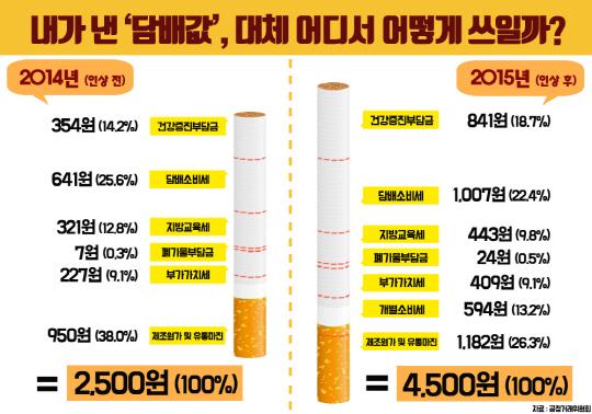 [그래픽뉴스]'담배연기 때문에 죽겠어요'…누구를 위한 흡연부스?