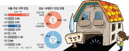 부촌의 역설...서울내 빈집 최다지역은 강남