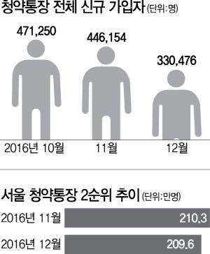 청약통장 신규가입 '뚝'