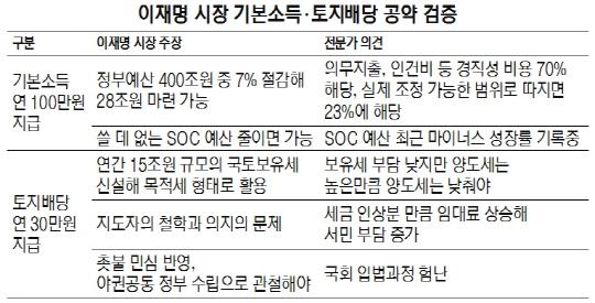 [대선주자 공약검증] 이재명 1인당 130만원 지급...43조 재원마련 쉽잖을듯
