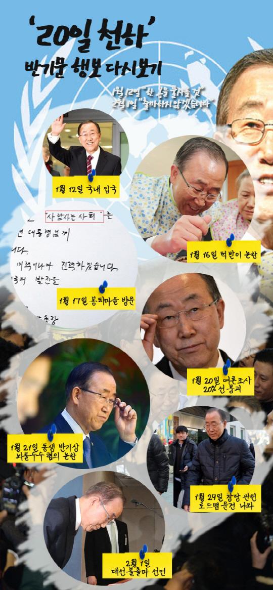 [썸in이슈]반기문發 '대선 태풍', 20일 만에 소멸되다