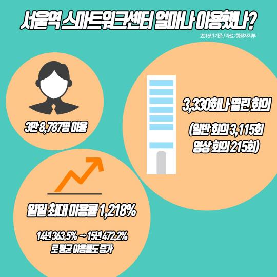 공무원들 서울역 회의실 '쟁탈전'... '예약을 할 수가 없어요'