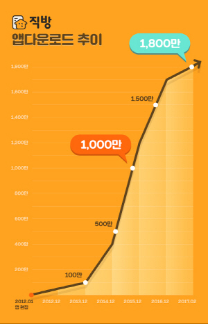 부동산 앱 직방, 1,800만 다운로드 돌파 '시장점유율 59%'
