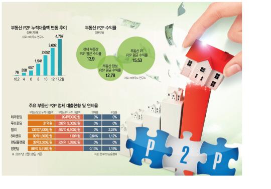 [머니+ 부동산P2P 전성시대] 대출누적액 1년 새 60배…수십억대 모금 상품도 分단위 마감
