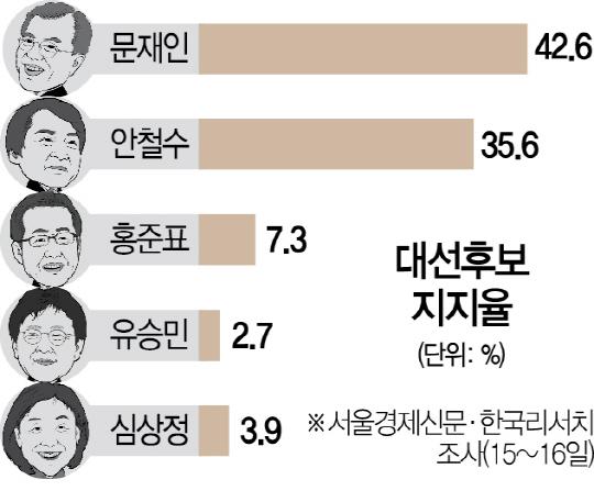 [후보등록 후 첫 여론조사] 文 42.6%·安 35.6%...양강구도 흔들