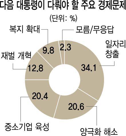 [후보등록 후 첫 여론조사] 일자리 창출 34%  재벌개혁 13%...대선 핵심으로 떠오른 '일자리'