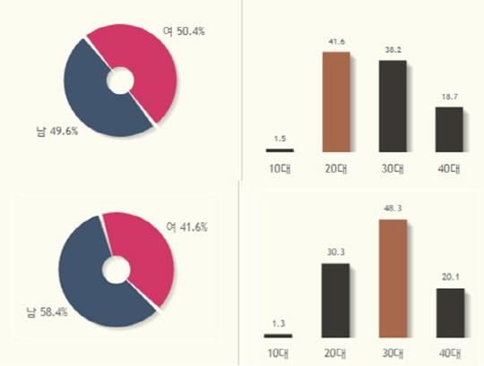 '분노의 질주: 더 익스트림' 韓 관객 사로잡은 포인트 3 분석