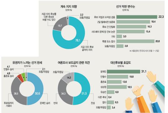 [서울경제 여론조사] 5명 중 1명 부동층...보수 단일화와 맞물려 막판 변수로