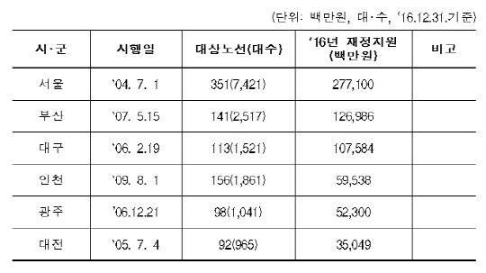 경기도 버스 '준공영제' 도입… 광역버스 운전자 연속휴식시간 8시간→10시간으로