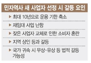30년 민자역사(서울·영등포역) '국가 귀속' … 막막한 유통사