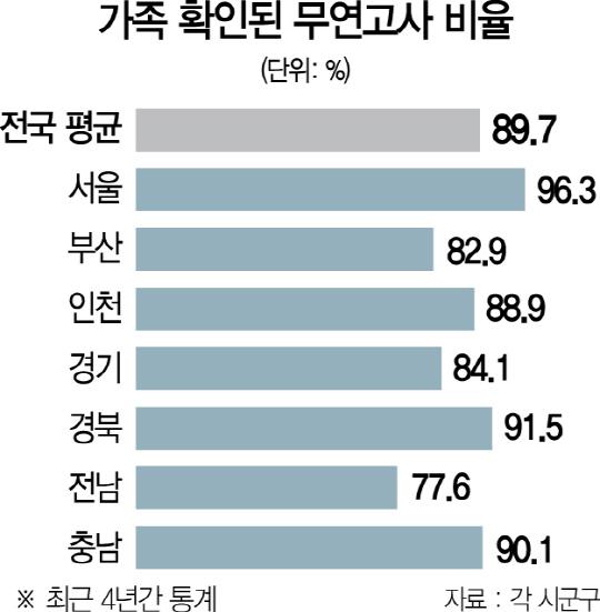 [S리포트.구멍 뚫린 무연고死 관리]서울 무연고주검 100건중 96건은 가족도 외면했다