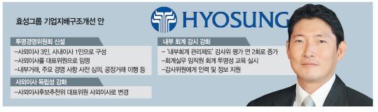 효성(004800) '투명경영위' 설치…조현준號, 지주사 전환 속도 낸다
