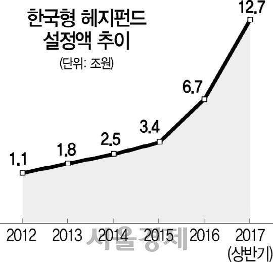한국형 헤지펀드 온라인서도 판다