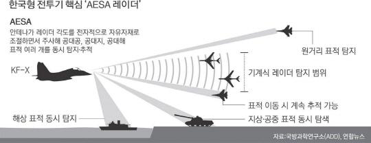 한국형 전투기 다기능위상배열 레이더
