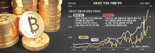 [비트코인 규제 이대로 좋은가] '가상화폐 시장 커질만큼 커졌는데...투기, 이제 해외로 이동'