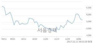 (유)팬오션, 4.39% 오르며 체결강도 강세 지속(222%)