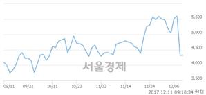 (코)에이원앤, 5.21% 오르며 체결강도 강세 지속(109%)