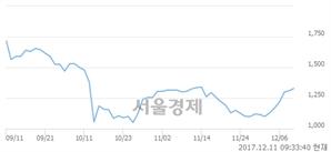 (코)태양씨앤엘, 3.05% 오르며 체결강도 강세 지속(154%)