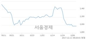 (코)KJ프리텍, 매도잔량 347% 급증..