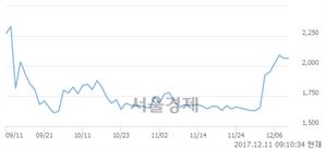 (코)트레이스, 14.04% 오르며 체결강도 강세 지속(114%)