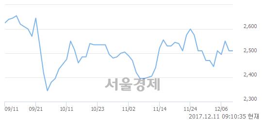 (코)캠시스, 3.19% 오르며 체결강도 강세로 반전(167%)