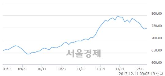 [개장 시황] 코스닥 747.99.. 개인의 순매수에 상승 출발 (▲3.93, +0.53%)
