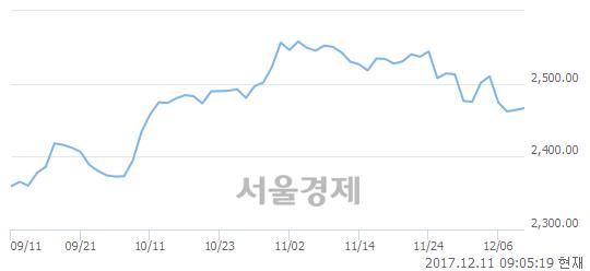 [개장 시황] 코스피 2467.81.. 개인의 순매수에 상승 출발 (▲3.81, +0.15%)