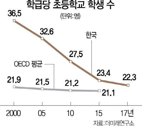 '교원 2,000명 줄이고 교대·사범대 폐지해야'