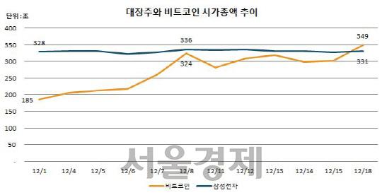 [숫자로 본 2017년 가상화폐] 거래소, 지갑, 알트코인 등 폭풍 성장