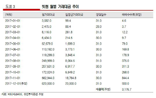 빗썸 한달 수수료수익만 1,000억원 육박…1년새 200배 급증