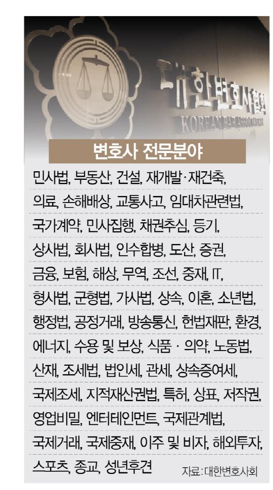 등록비 내야 '전문 변호사' 광고…변호사 부글부글