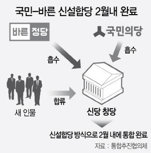 국민-바른 통추협 출범..내달 '신설합당'