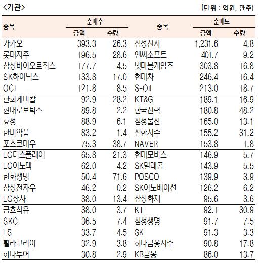 [표]유가증권 기관·외국인·개인 순매수·도 상위종목(1월 3일-최종치)