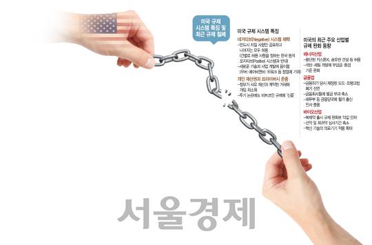 [이젠 미래를 이야기하자-규제혁파 나선 미국] '네거티브 규제'의 힘...4차산업 주도하고 전통산업도 부활