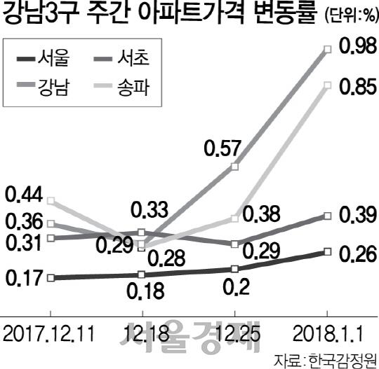 송파도 3.3㎡당 3,000만원 넘어...강남권 '그들만의 리그' 되나