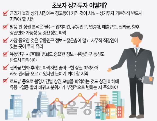 [머니+ 부동산 Q&A] 금리인상에도 실패 없는 상가투자 노하우
