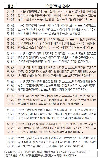 오늘의 재운[1월 9일]