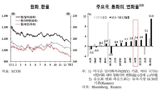 두드러진 원화 강세…지난달에만 2.4% 상승