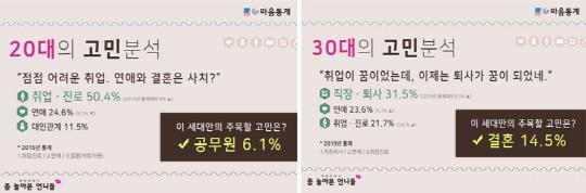 20대 청년 10명 중 6명 '나만 뒤쳐진다'… '취업 스트레스' 1위