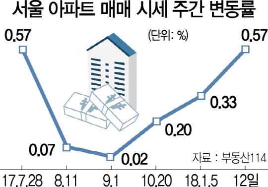 8·2부동산대책 소용없나…되돌아간 서울 아파트 시장