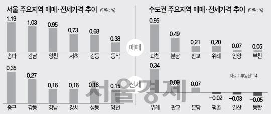 [머니+ 주간 아파트 시세] 강남 열풍 타고 서울 재건축 1.17%↑