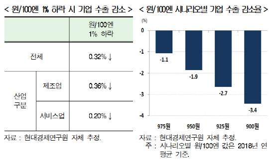 '원화 강세, 수출 최대 복병…원엔 환율 1% 내리면 수출 0.32% 감소'