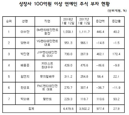 '연예계 주식부자' 이수만·박진영, 1년만에 불어난 재산에 '함박웃음'