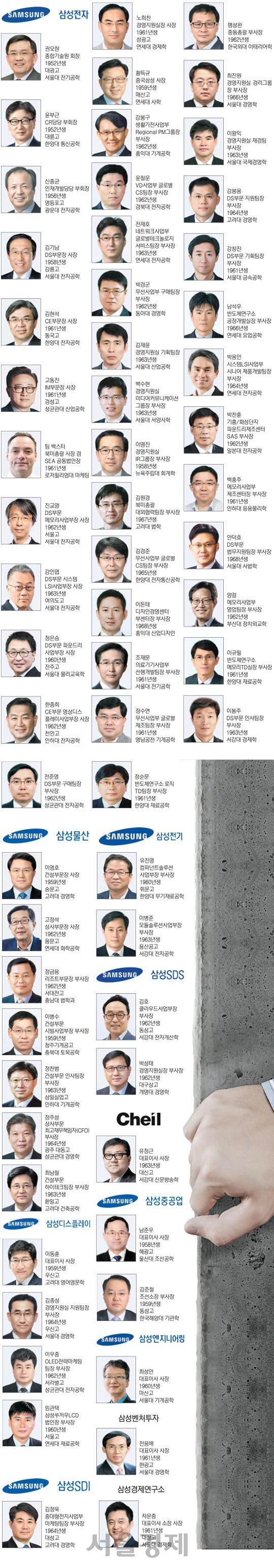 [2018 재계인사Ⅰ]삼성 각사