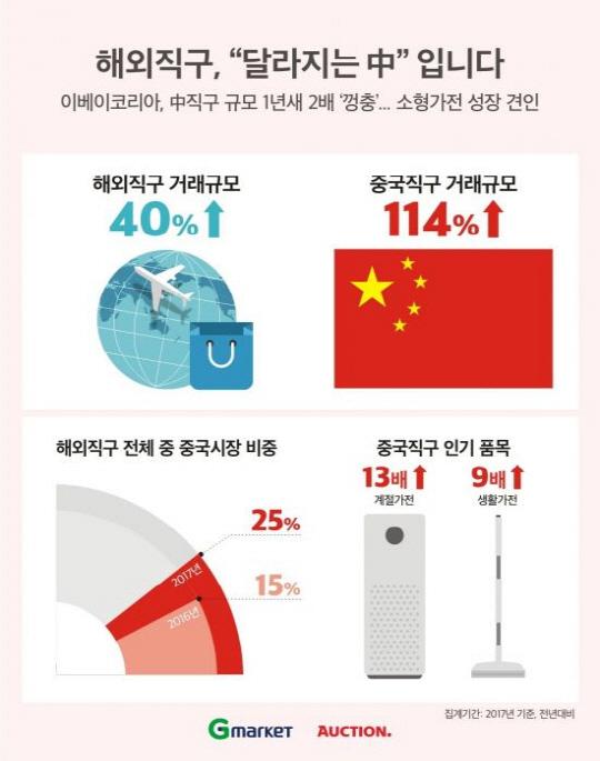 대륙의 실수에 지갑 여는 한국 소비자 … 中 직구 규모 껑충