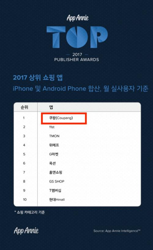 쿠팡, 2017년 쇼핑앱 순 이용자수 1위 선정