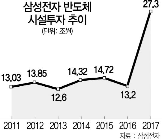 '반도체 패권 이어간다' 출소 이틀만에 경영공백 메운 JY