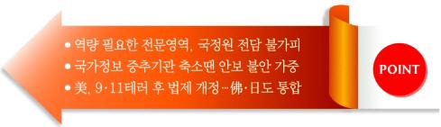 [어떻게 생각하십니까] 국정원 대공수사권 경찰 이관-반대