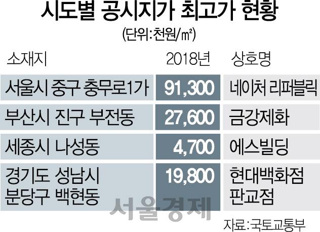15년째 '명동 불패'...네이처리퍼블릭 3.3㎡당 3억129만원...땅값 1위