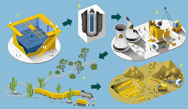 원자력 발전소 해체되는 과정은?